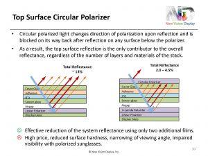 circular polarizer